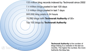 technorati rates blogs by the number of links